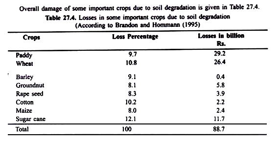 Overall Damage of Some Important Crops due to Soil Degradation