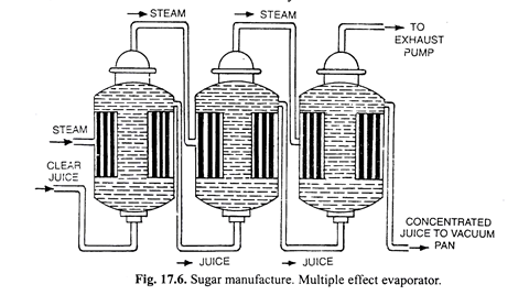 steps involved in manufacturing cane